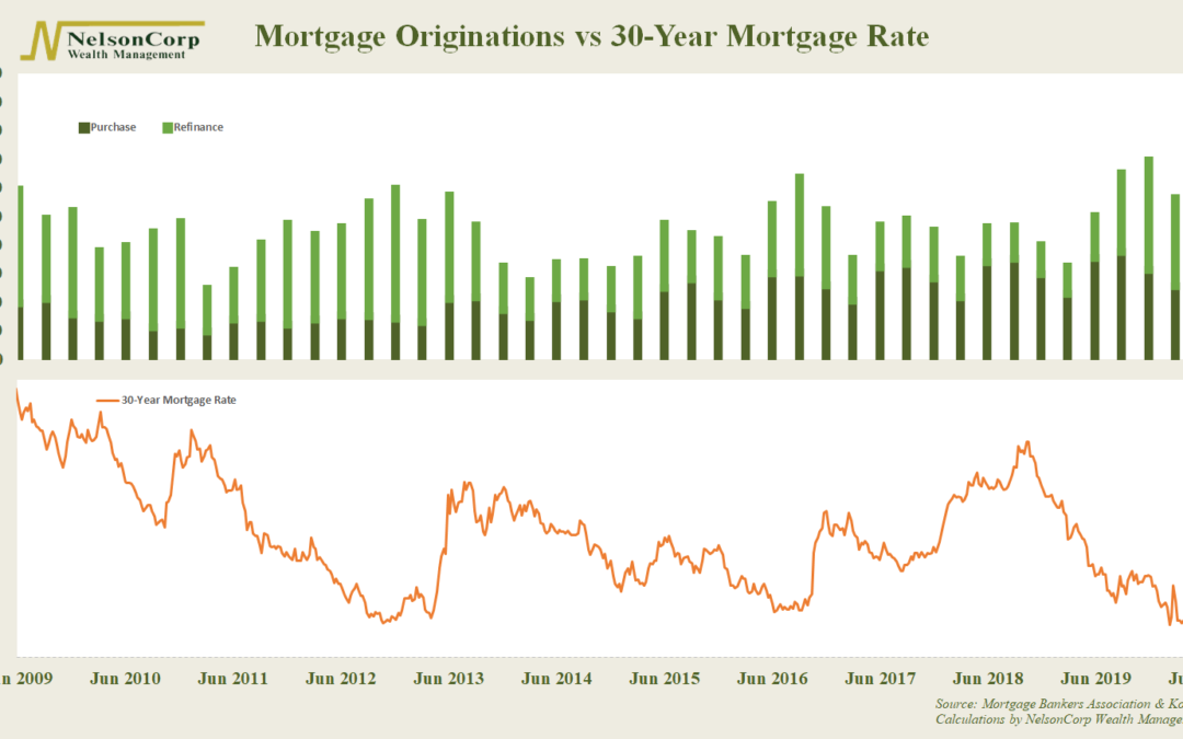 Chart of the Week: Mortgage Madness