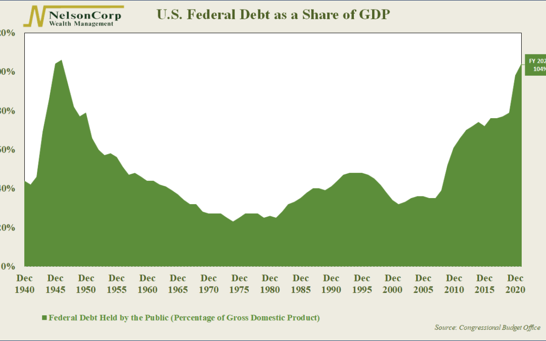 Chart of the Week: From Disease to Debt