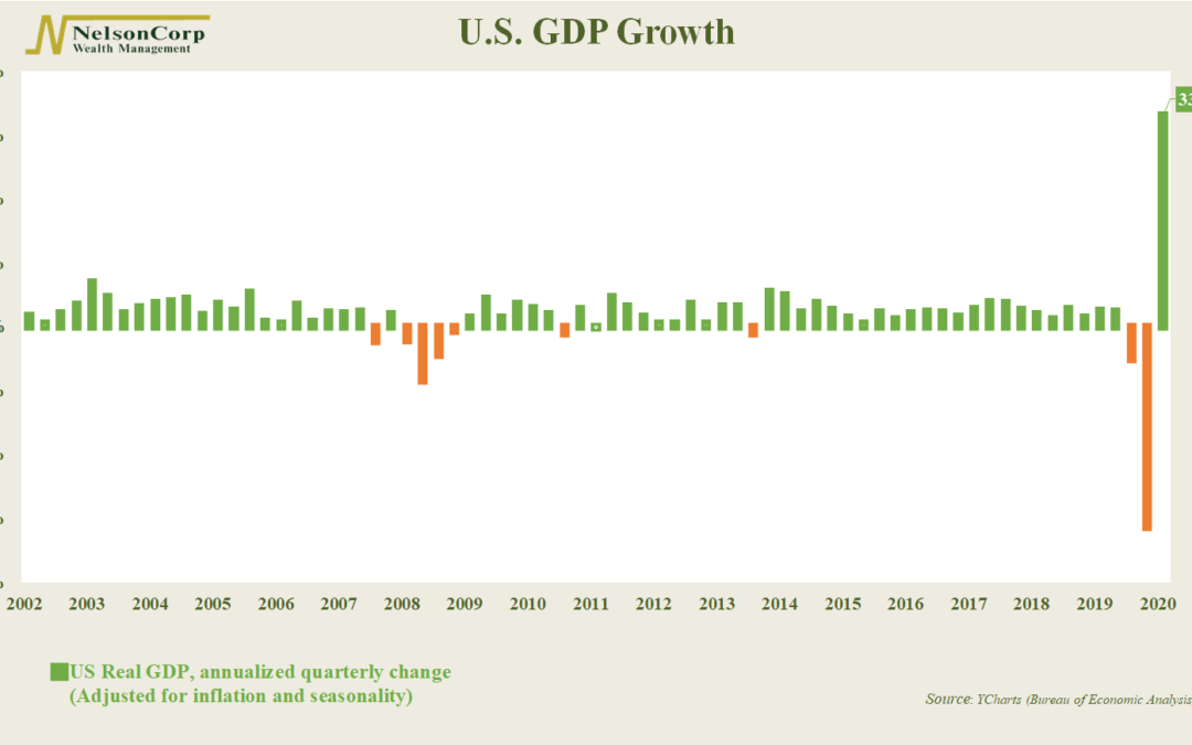 Chart of the Week: Let It Grow