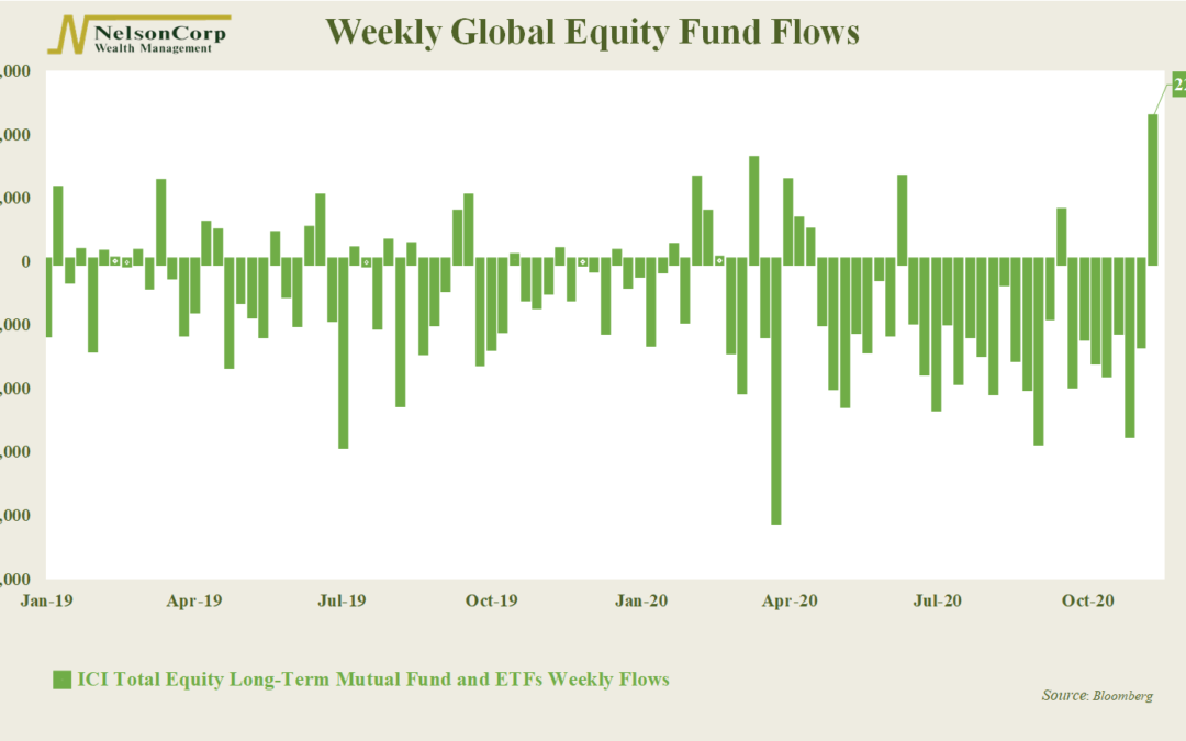 Chart of the Week: Fantastic Flows