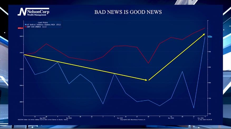 Bad News Is Good News