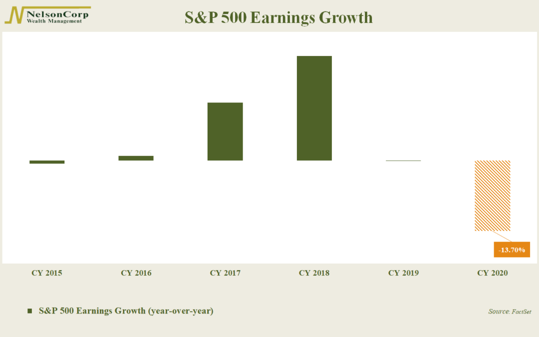 Chart of the Week: Earnings Flop