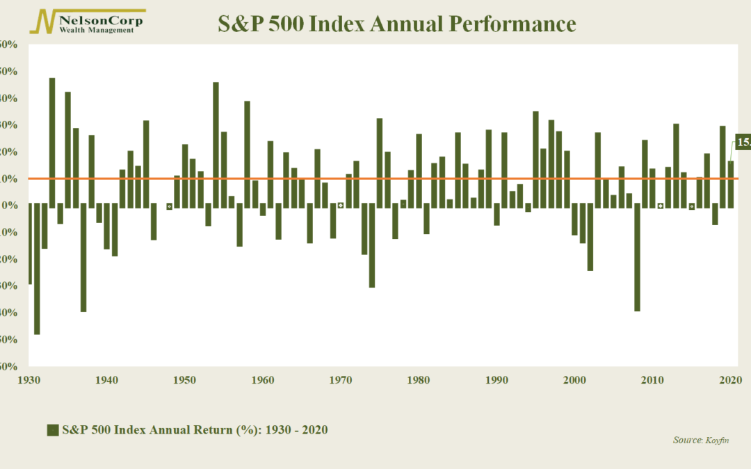 Chart of the Week: Back-To-Back-To…Back?