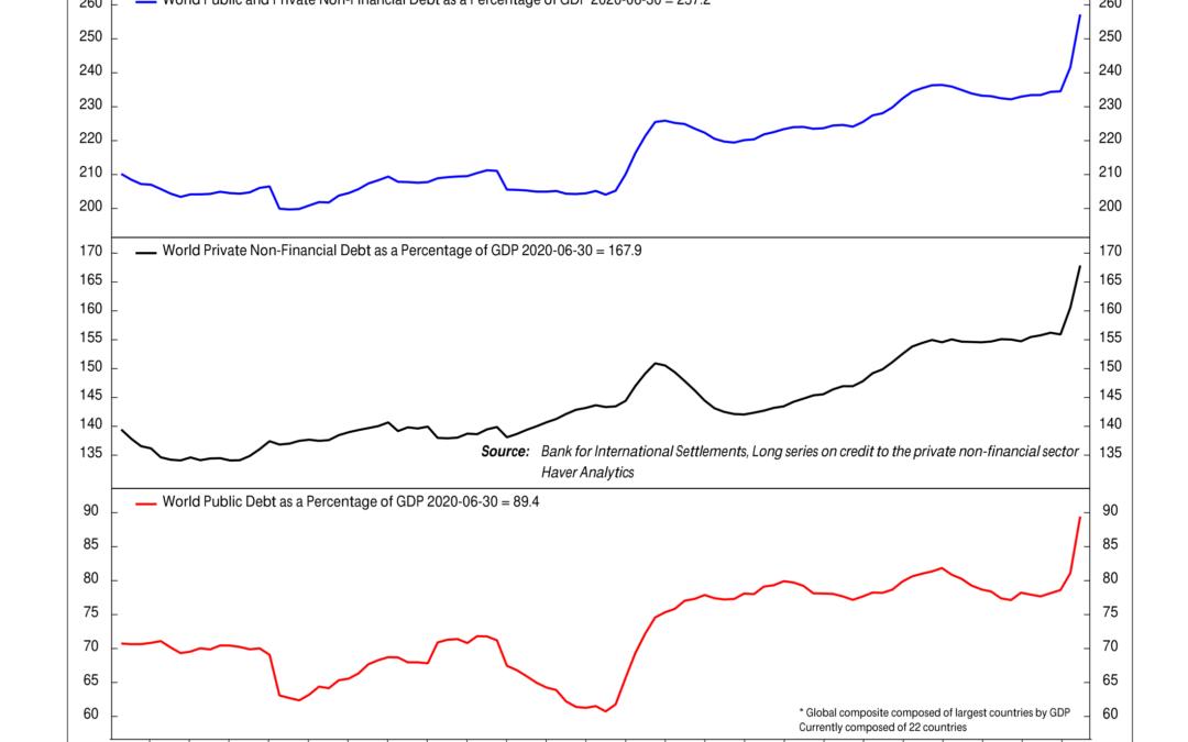 Chart of the Week: Borrowing Binge