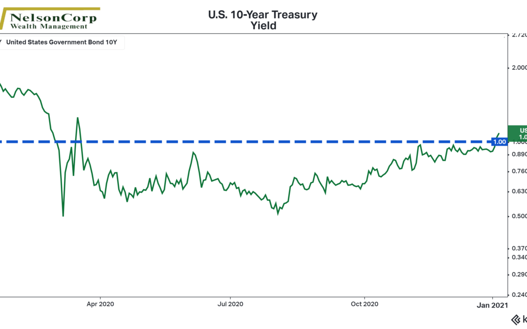 Chart of the Week: Yielding to Pressure