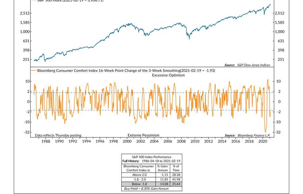Indicator Insights: Consumer Comfort