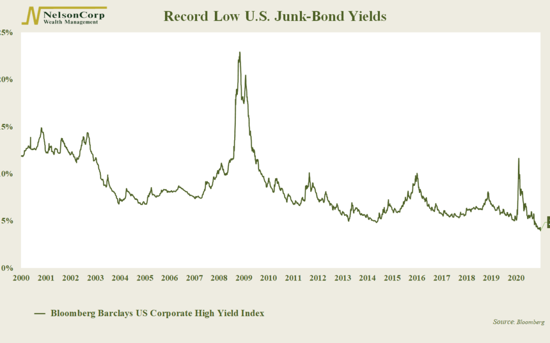 Chart of the Week: Appetite for Junk