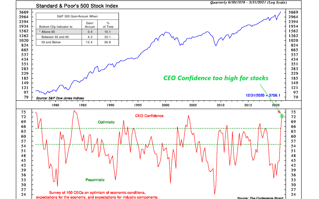 CEOs Feeling Chipper