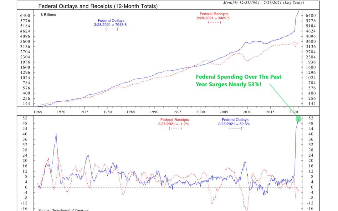 Chart of the Week: Big Time Spender
