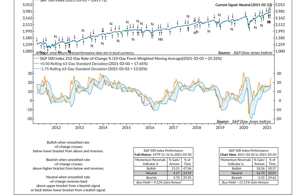 Indicator Insights: Momentum Reversals