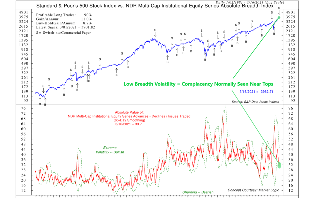 Indicator Insights: Absolute Breadth Volatility (The Going Nowhere Indicator)