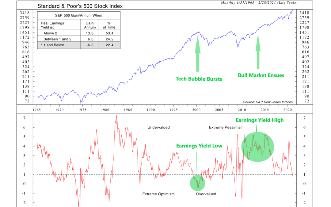Indicator Insights: The Real Earnings Yield (You Get What You Pay For)