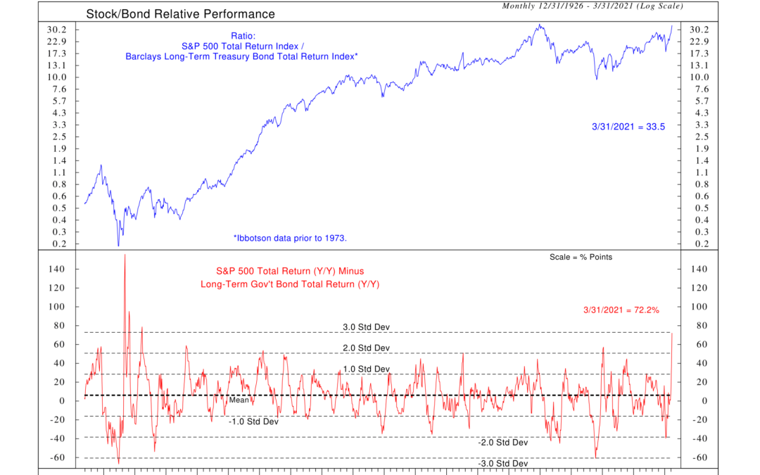 Indicator Insights: Stock/Bond Relative Performance