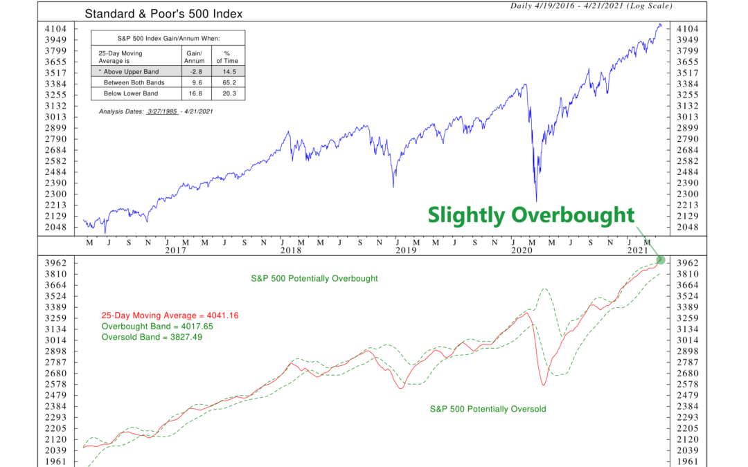 Overbought/Oversold