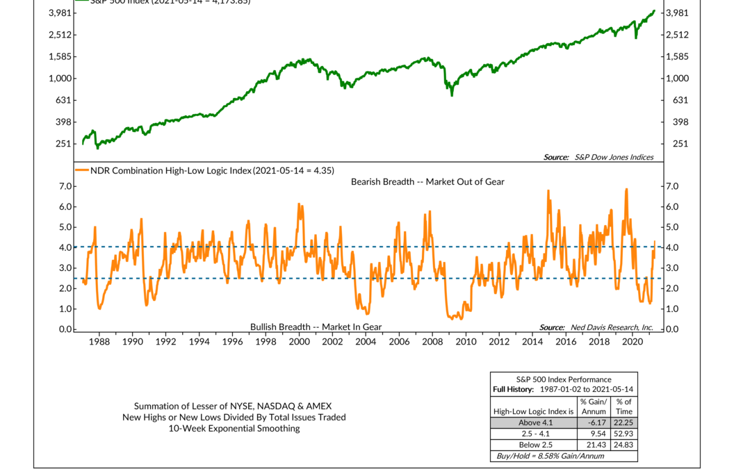 The Five-Tool (Breadth) Indicator