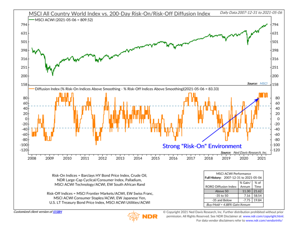 I158H - 200-Day Risk-On-Risk-Off Diffusion Index