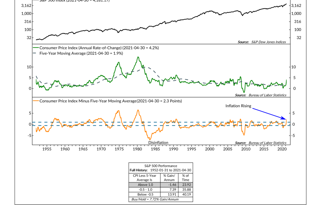 The Inflation Indicator