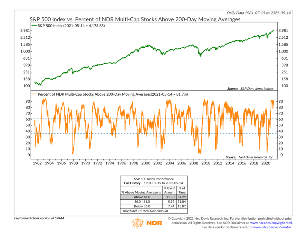 S244A - Percent of NDR Stocks Above 200-Day Moving Averages