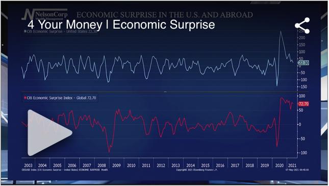 Economic Surprise