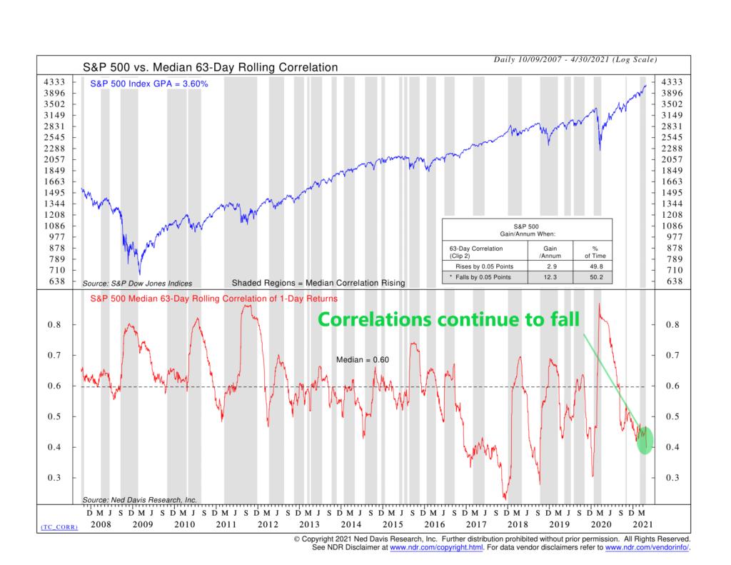 TC_CORR - Median 63-Day Rolling Correlation