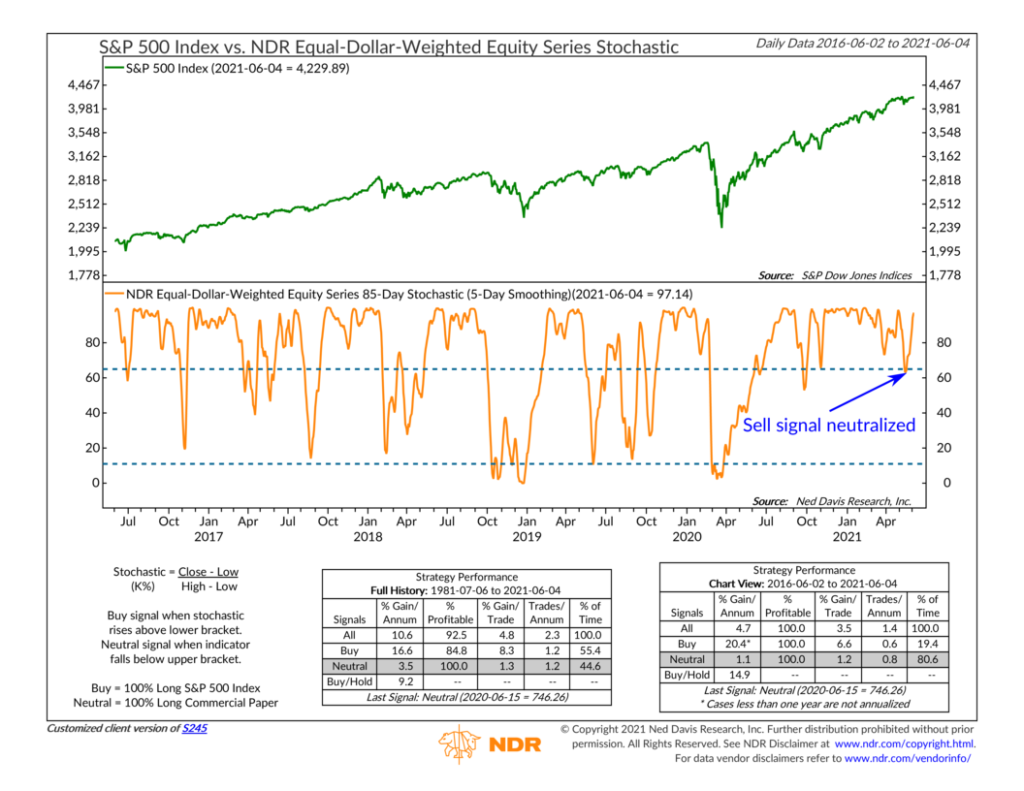 S245 - 85-Day Stochastic