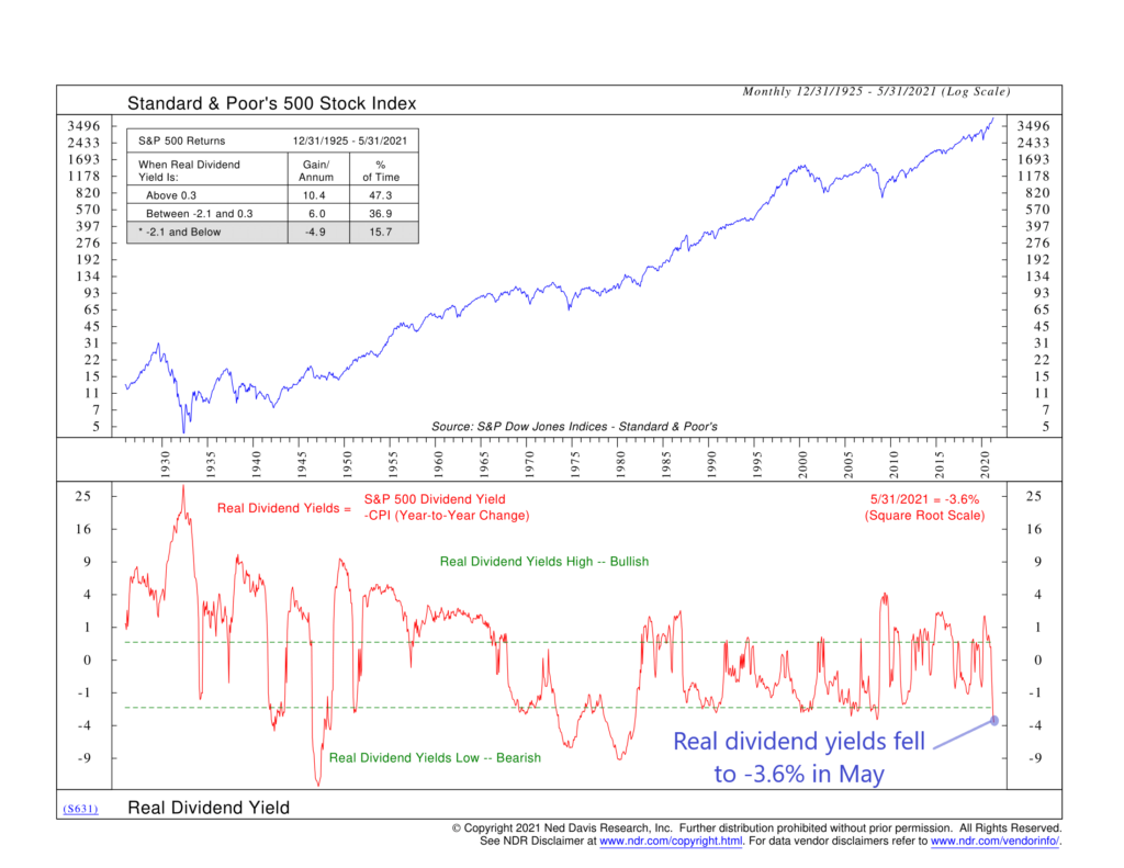 S631 - Real Dividend Yield