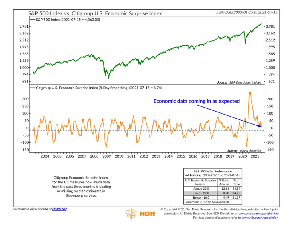 DAVIS183 - Citigroup U.S. Economic Surprise Index