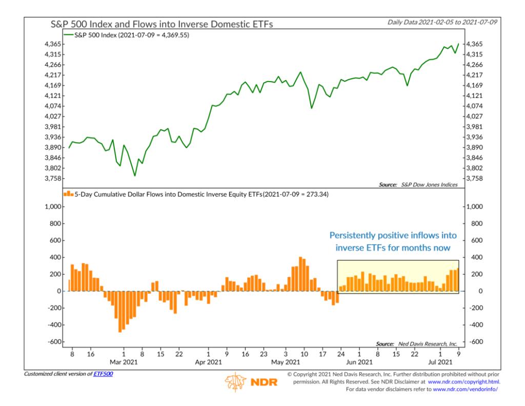 ETF500 - Flows into Inverse Domestic ETFs