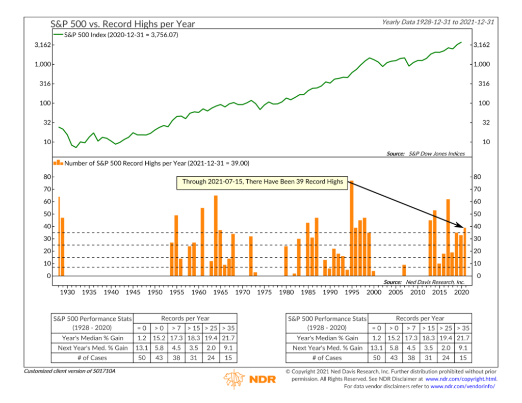 S01710A - S&P 500 Record Highs per Year