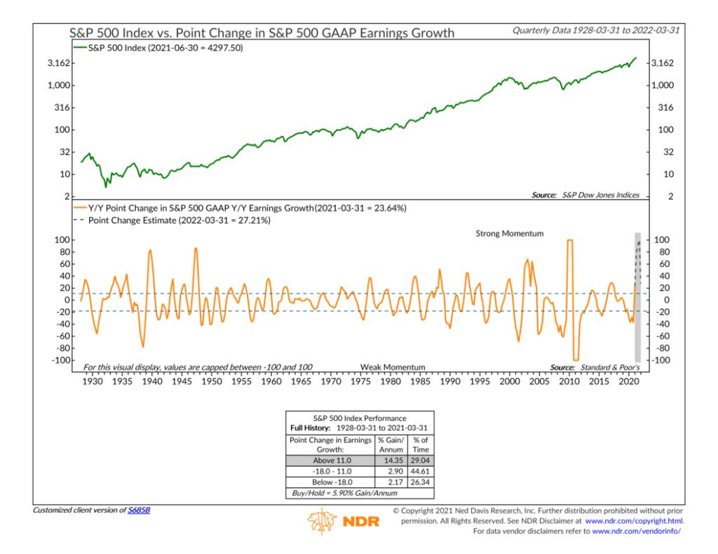 S685B - Point Change in S&P 500 GAAP Earnings Growth