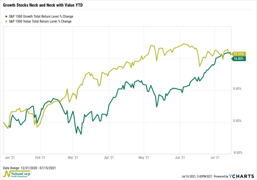 S&P 1500 Growth vs Value Stocks YTD