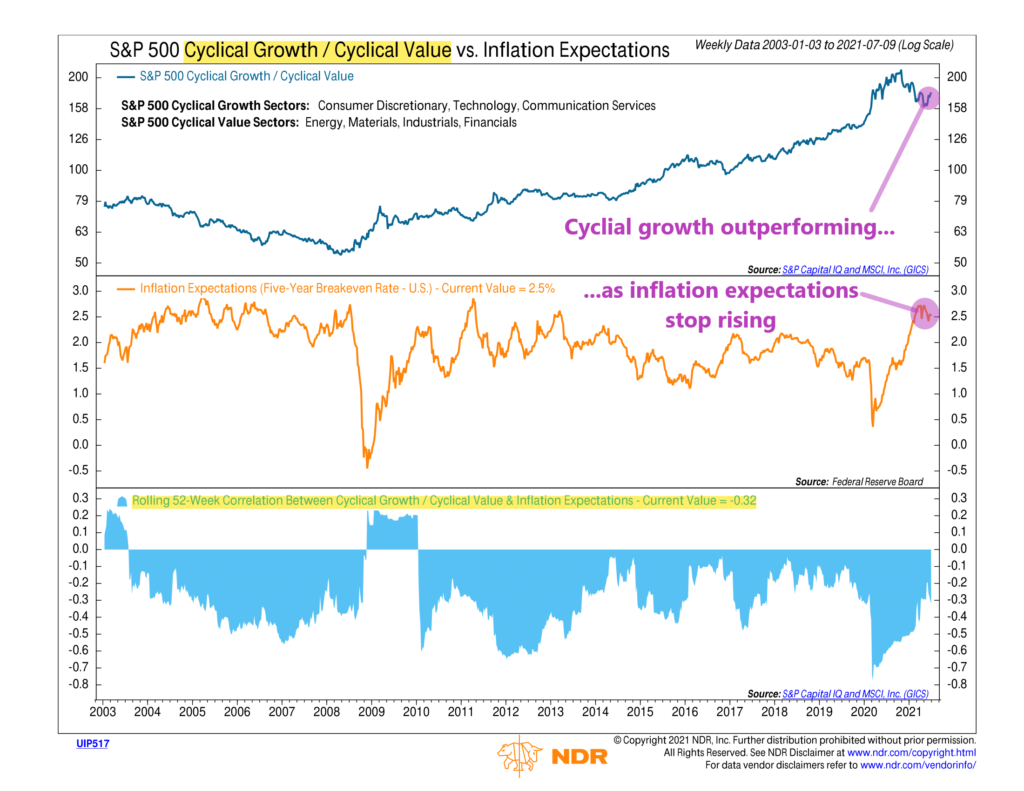 UIP517 - Cyclical Growth - Cyclical Value vs Inflation Expectations