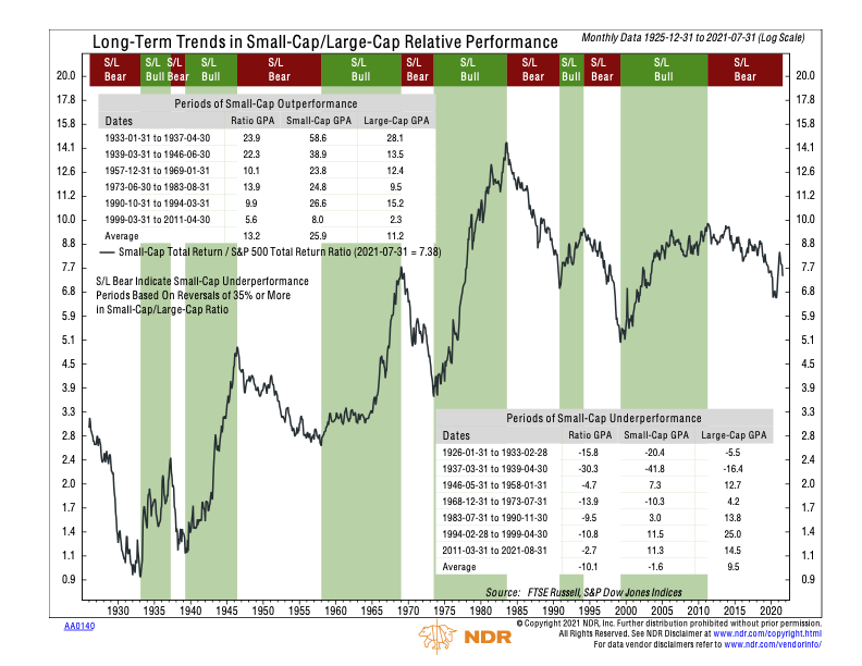 AA0140 - Long-Term Trends in Small-Cap Large-Cap Relative Performance