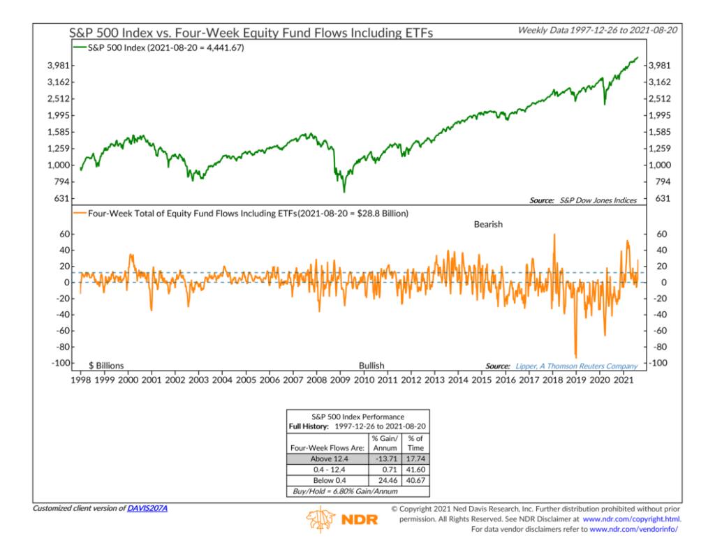 DAVIS207A - Four-Week Equity Fund Flows Including ETFs