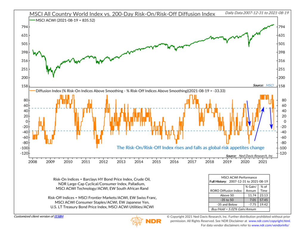 I158H - Risk-On Risk-Off Diffusion Index
