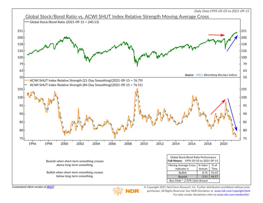 I4127 - ACWI SHUT Index Relative Strength