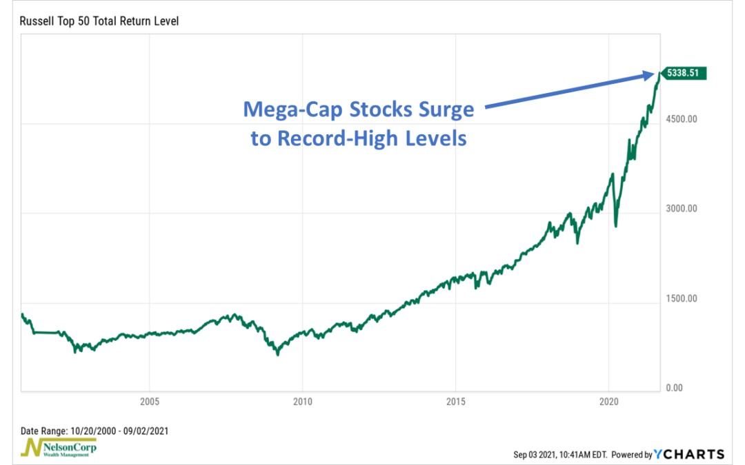 Mega-Caps Don't Look Back