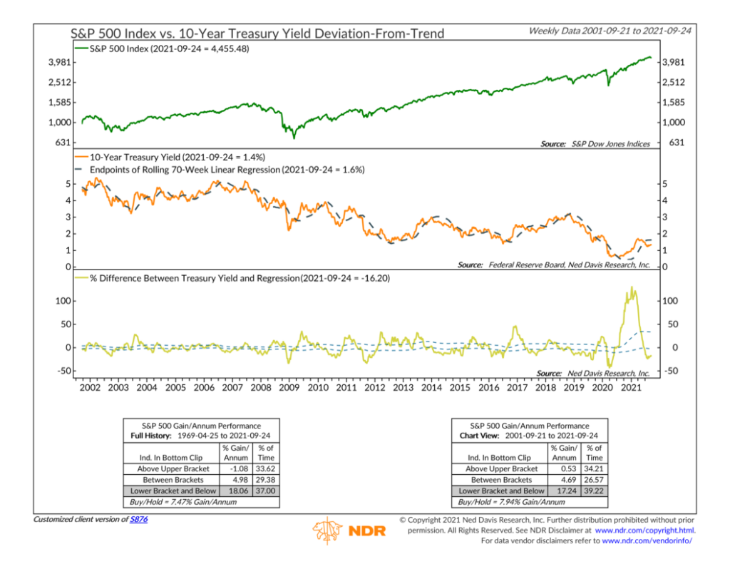 S876 - 10-Year Treasury Yield Deviation-From-Trend