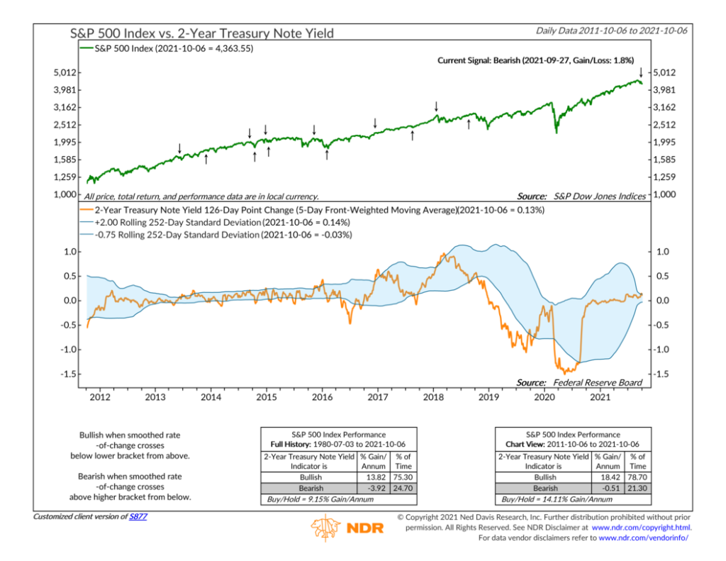 S877 - 2-Year Treasury Note Yield
