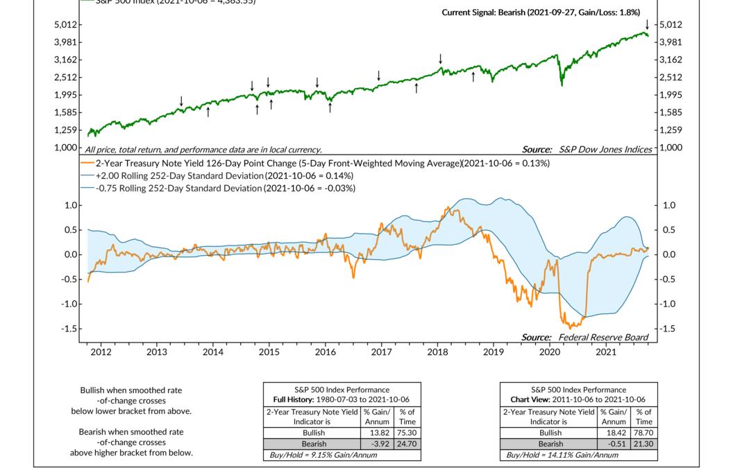 The 2-Year Yield Indicator